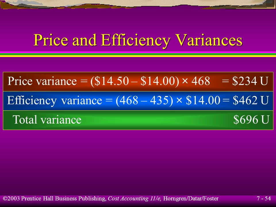 7 - 54 ©2003 Prentice Hall Business Publishing, Cost Accounting 11/e, Horngren/Datar/Foster Price and Efficiency Variances Price variance = ($14.50 – $14.00) × 468 = $234 U Efficiency variance = (468 – 435) × $14.00 = $462 U Total variance $696 U