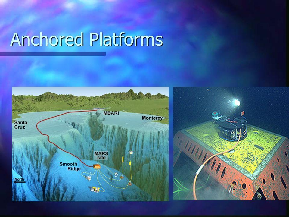 Anchored Platforms
