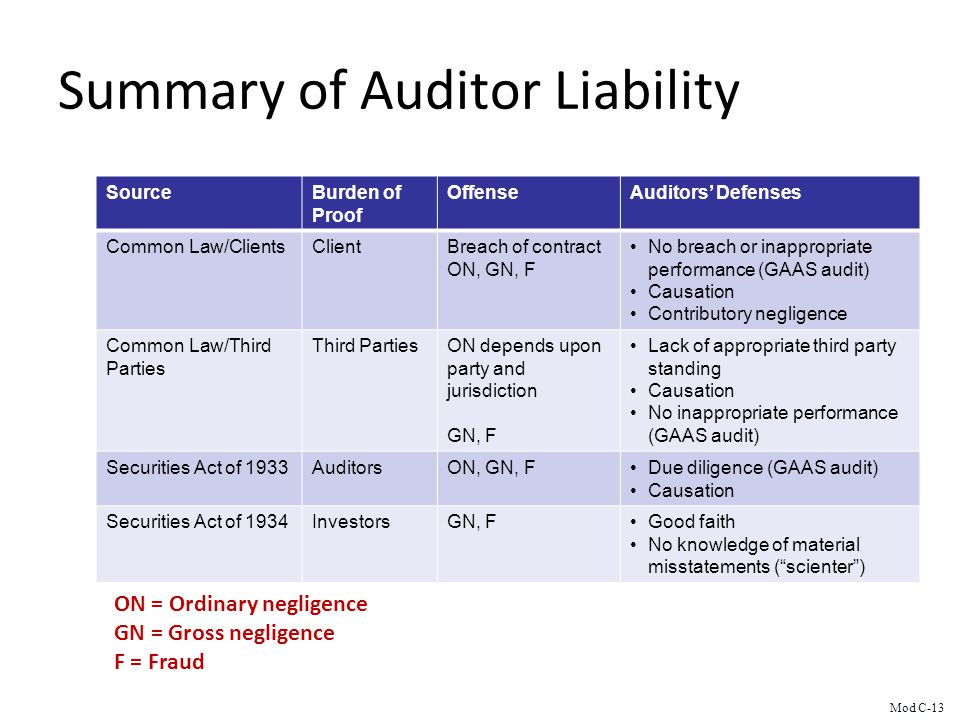 Summary of Auditor Liability SourceBurden of Proof OffenseAuditors Defenses Common Law/ClientsClientBreach of contract ON, GN, F No breach or inappropriate performance (GAAS audit) Causation Contributory negligence Common Law/Third Parties Third PartiesON depends upon party and jurisdiction GN, F Lack of appropriate third party standing Causation No inappropriate performance (GAAS audit) Securities Act of 1933AuditorsON, GN, FDue diligence (GAAS audit) Causation Securities Act of 1934InvestorsGN, FGood faith No knowledge of material misstatements (scienter) ON = Ordinary negligence GN = Gross negligence F = Fraud Mod C-13