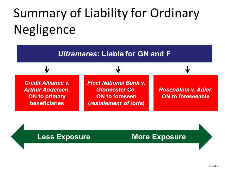 Summary of Liability for Ordinary Negligence Ultramares: Liable for GN and F Credit Alliance v.