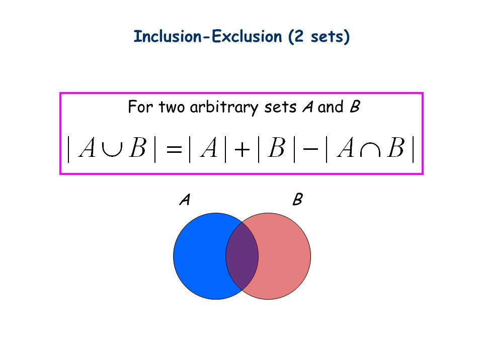 For two arbitrary sets A and B AB Inclusion-Exclusion (2 sets)