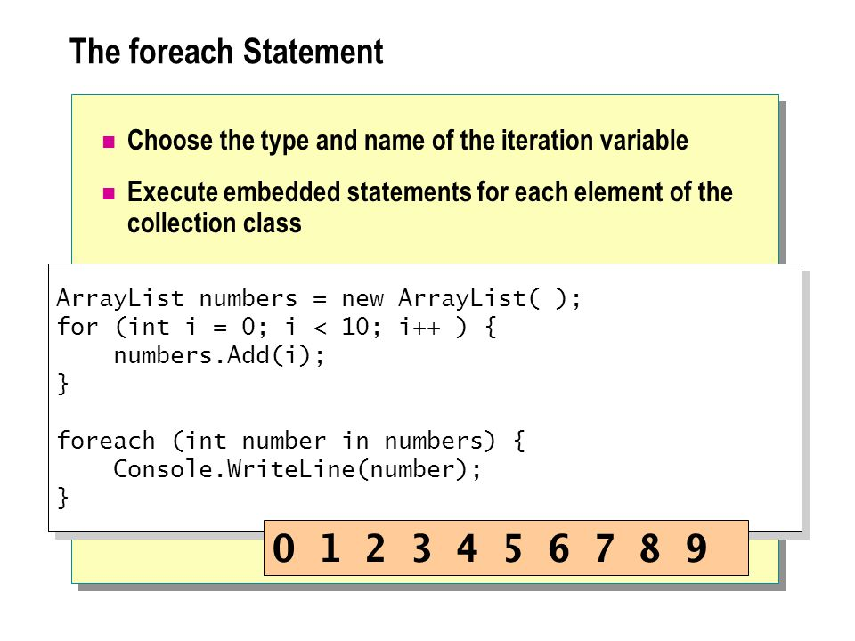 The foreach Statement Choose the type and name of the iteration variable Execute embedded statements for each element of the collection class ArrayList numbers = new ArrayList( ); for (int i = 0; i < 10; i++ ) { numbers.Add(i); } foreach (int number in numbers) { Console.WriteLine(number); } ArrayList numbers = new ArrayList( ); for (int i = 0; i < 10; i++ ) { numbers.Add(i); } foreach (int number in numbers) { Console.WriteLine(number); } 0 1 2 3 4 5 6 7 8 9