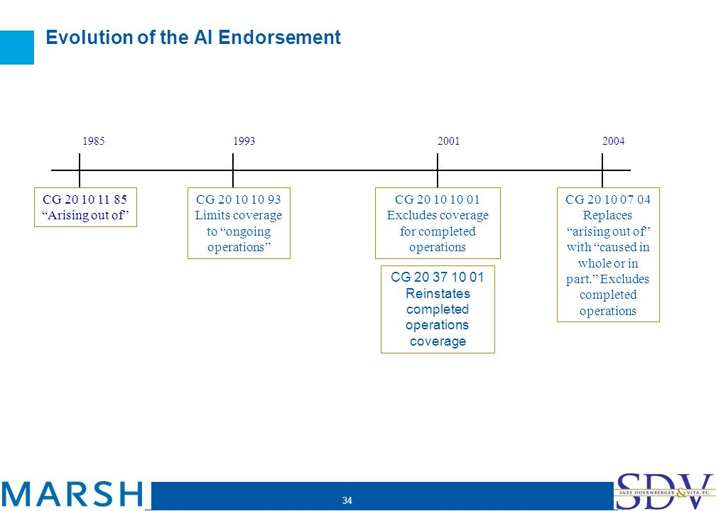 34 Evolution of the AI Endorsement 2001200419851993 CG 20 10 11 85 Arising out of CG 20 10 10 93 Limits coverage to ongoing operations CG 20 10 10 01