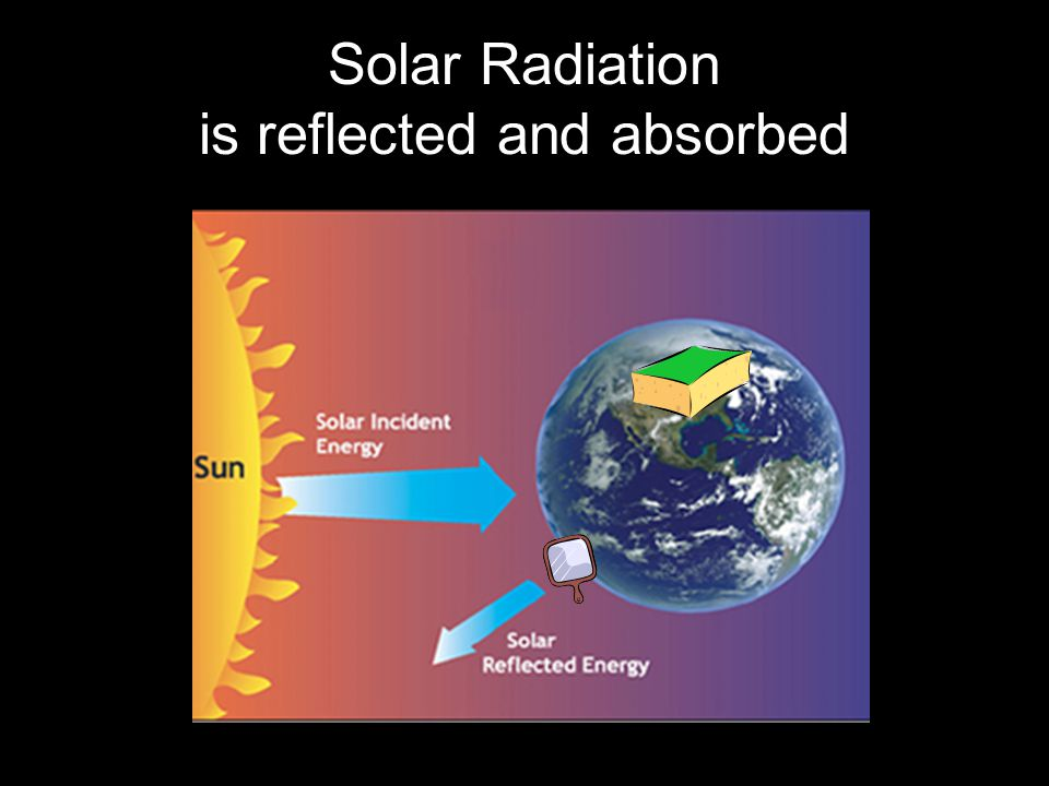 Solar Radiation is reflected and absorbed