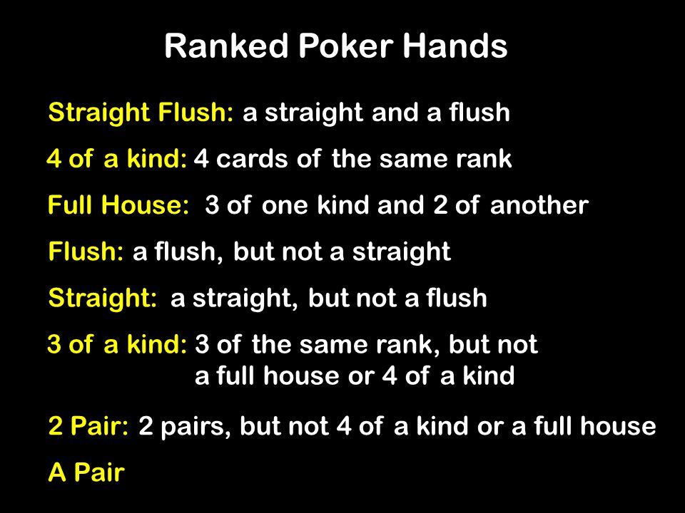 Ranked Poker Hands Straight Flush:a straight and a flush 4 of a kind:4 cards of the same rank Full House:3 of one kind and 2 of another Flush:a flush, but not a straight Straight:a straight, but not a flush 3 of a kind:3 of the same rank, but not a full house or 4 of a kind 2 Pair:2 pairs, but not 4 of a kind or a full house A Pair