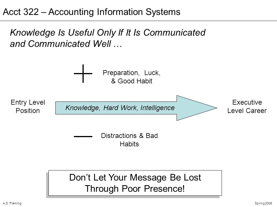 A.S. FlemingSpring 2006 Acct 322 – Accounting Information Systems Dont Let Your Message Be Lost Through Poor Presence! Knowledge Is Useful Only If It