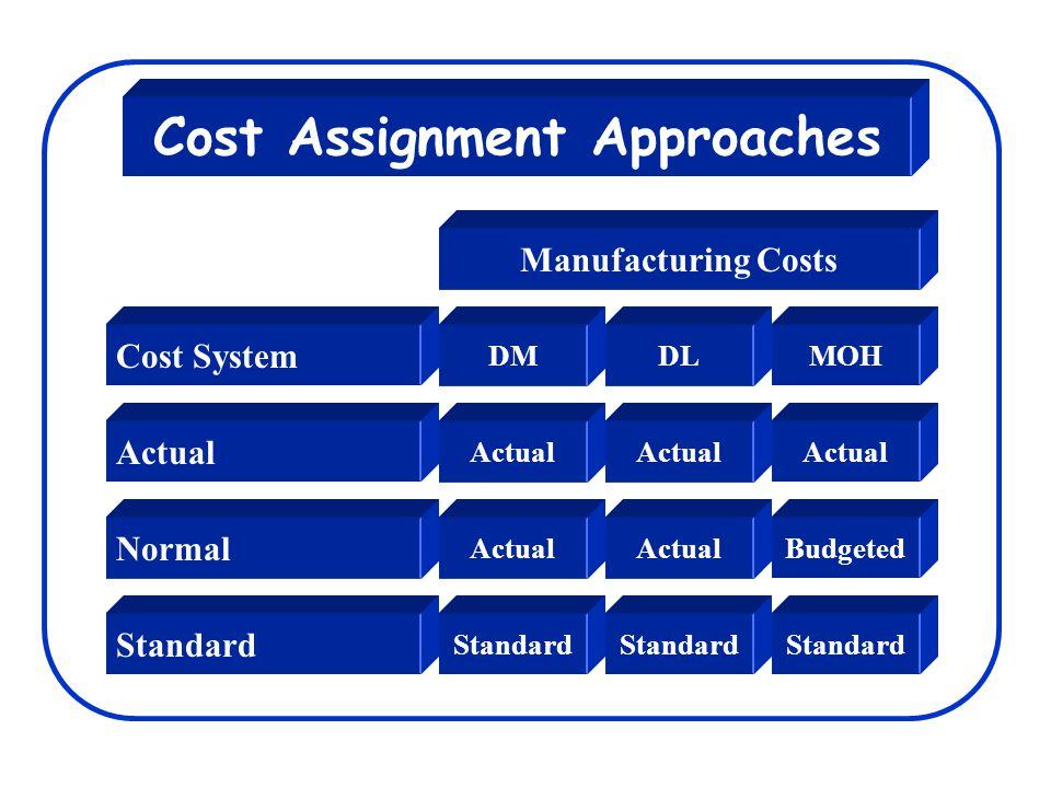 Cost Assignment Approaches Actual Normal Standard Manufacturing Costs Actual Standard DL Actual Standard MOH Actual Budgeted Standard Cost System DM