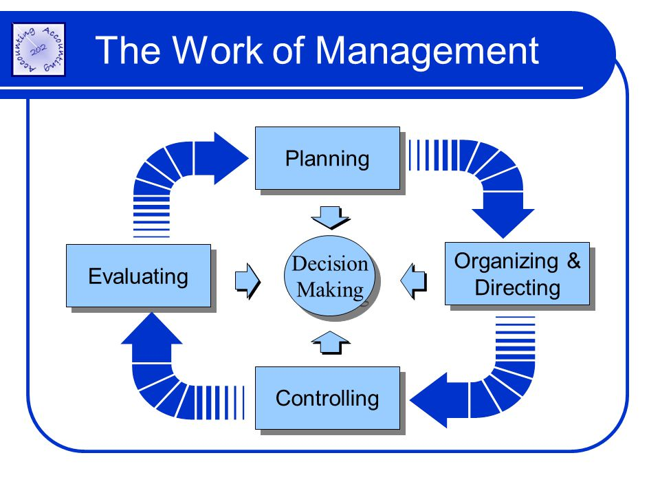 Planning Decision Making Decision Making Organizing & Directing Controlling Evaluating The Work of Management