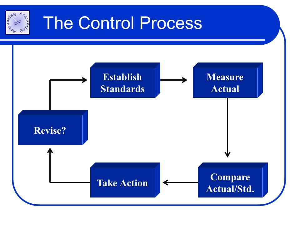 Establish Standards Measure Actual Compare Actual/Std. Take Action Revise? The Control Process