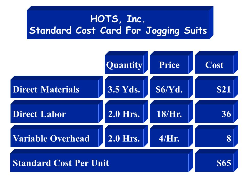 HOTS, Inc. Standard Cost Card For Jogging Suits Direct Materials Direct Labor Variable Overhead Standard Cost Per Unit Quantity 3.5 Yds. 2.0 Hrs. Pric