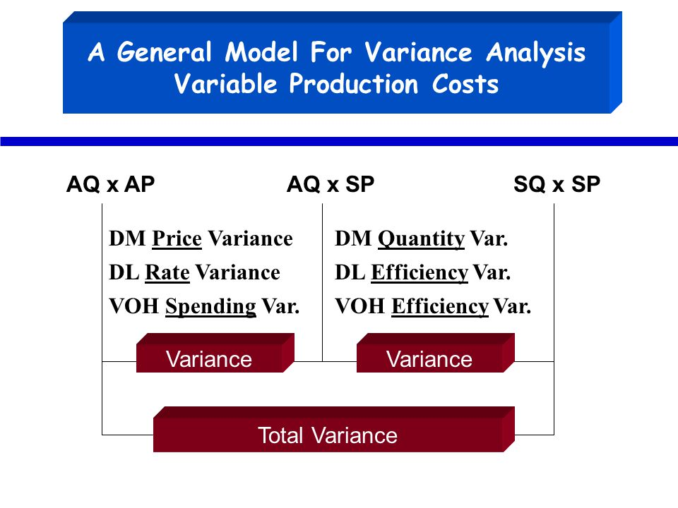 A General Model For Variance Analysis Variable Production Costs AQ x APAQ x SPSQ x SP Total Variance Variance DM Price Variance DL Rate Variance VOH S