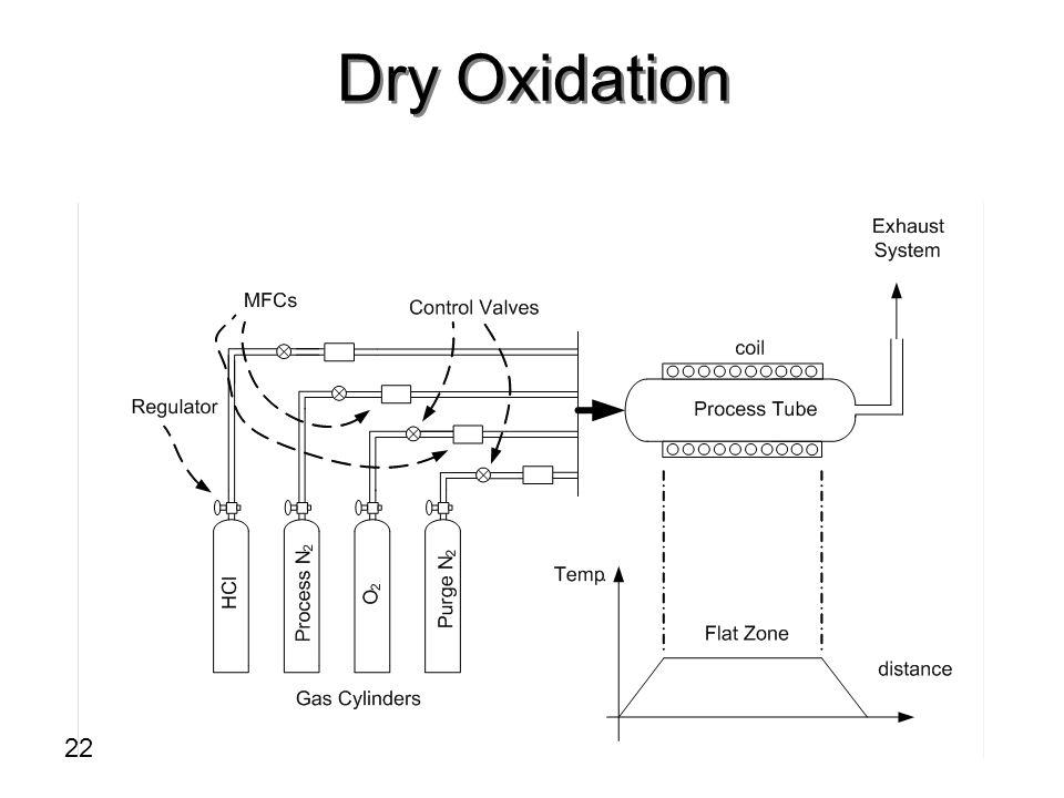 Dry Oxidation 22