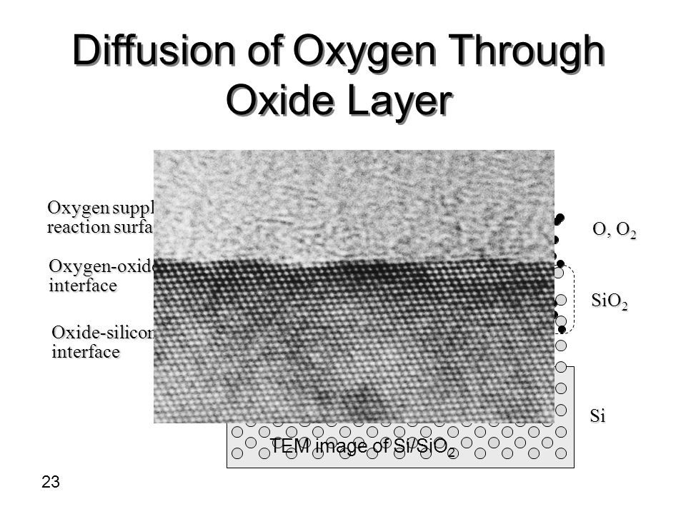 Diffusion of Oxygen Through Oxide Layer 23 TEM image of Si/SiO 2