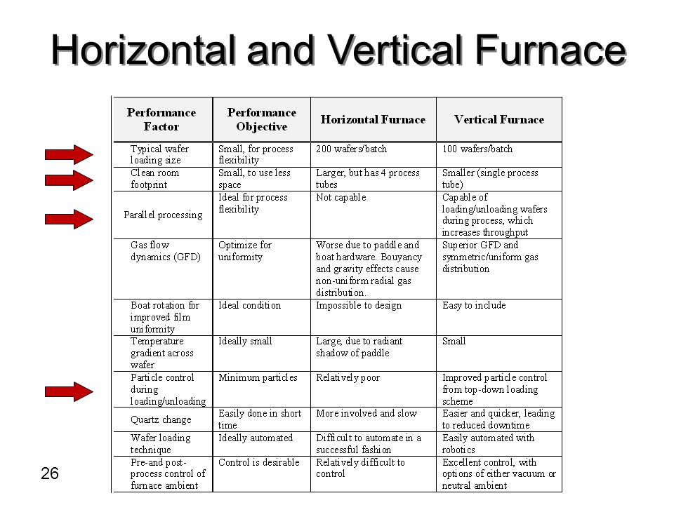 Horizontal and Vertical Furnace 26