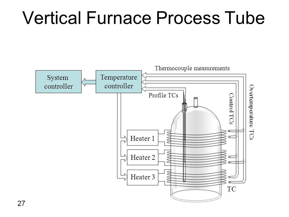 Vertical Furnace Process Tube Heater 1 Heater 2 Heater 3 Thermocouple measurements Temperature controller Profile TCs Control TCs Overtemperature TCs