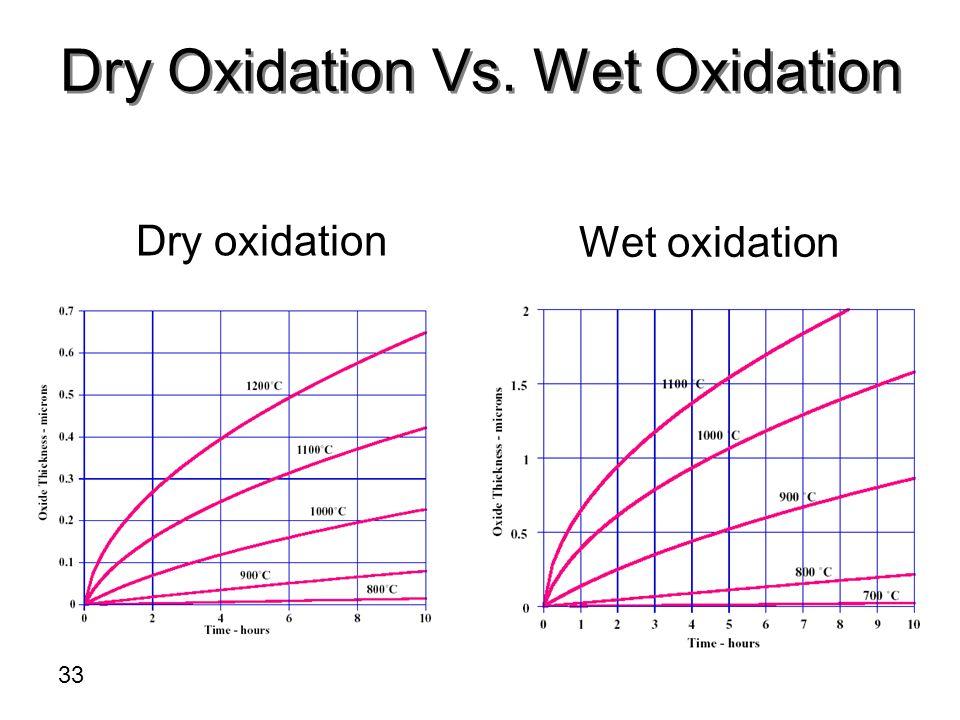 Dry Oxidation Vs. Wet Oxidation Dry oxidation Wet oxidation 33