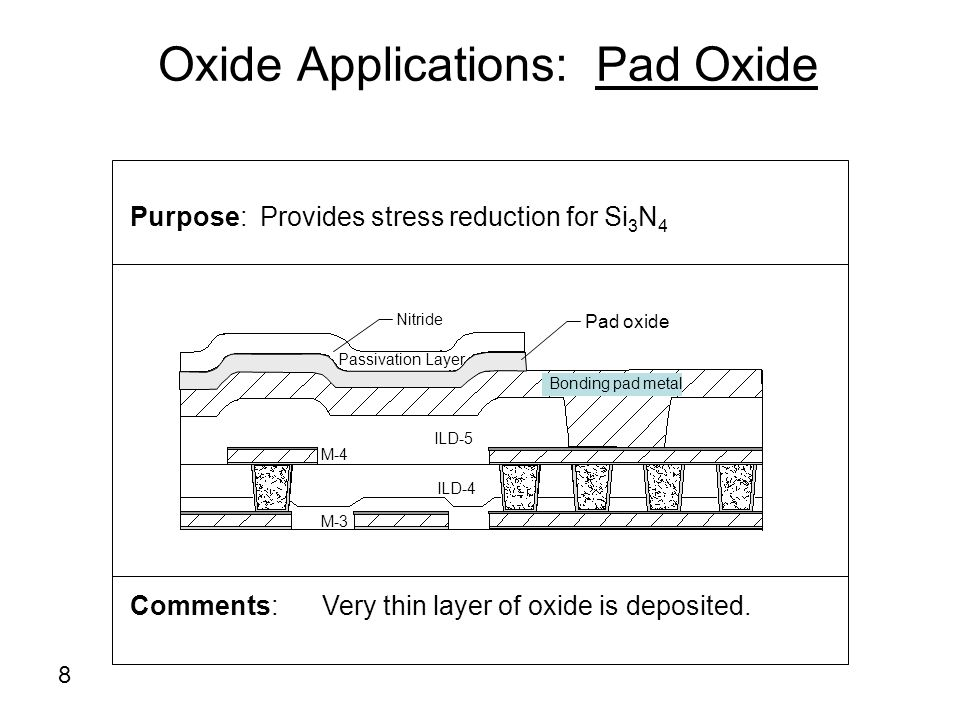 Oxide Applications: Pad Oxide Purpose: Provides stress reduction for Si 3 N 4 Comments: Very thin layer of oxide is deposited. Passivation Layer ILD-4