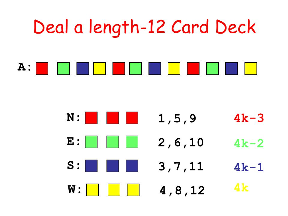 Deal a length-12 Card Deck N: 1,5,9 E: 2,6,10 S: 3,7,11 W: 4,8,12 A: 4k-3 4k-2 4k-1 4k
