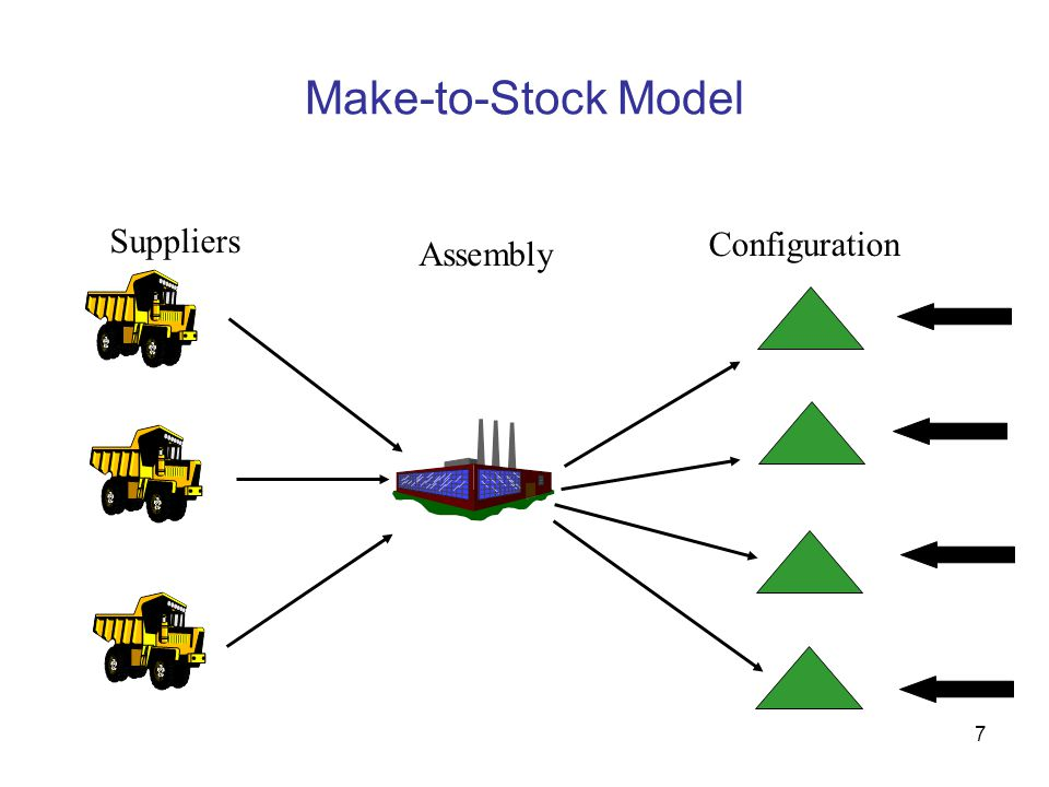 18 Push-Pull Supply Chains Push-Pull Boundary PUSH STRATEGYPULL STRATEGY Low Uncertainty High Uncertainty The Supply Chain Time Line Customers Suppliers