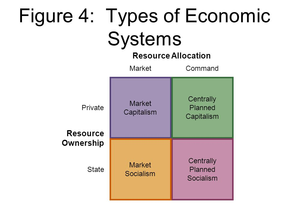 Figure 4: Types of Economic Systems Resource Allocation MarketCommand Private State Resource Ownership Market Capitalism Centrally Planned Capitalism Centrally Planned Socialism Market Socialism
