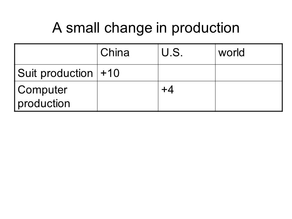 A small change in production ChinaU.S.world Suit production+10 Computer production +4