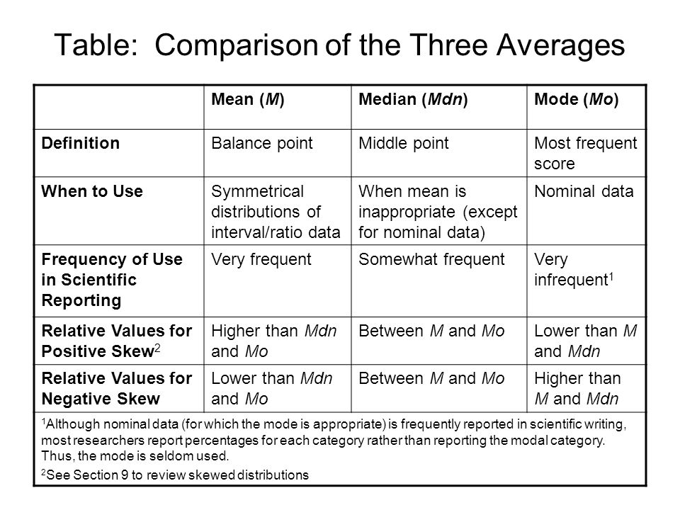 Table: Comparison of the Three Averages Mean (M)Median (Mdn)Mode (Mo) DefinitionBalance pointMiddle pointMost frequent score When to UseSymmetrical di