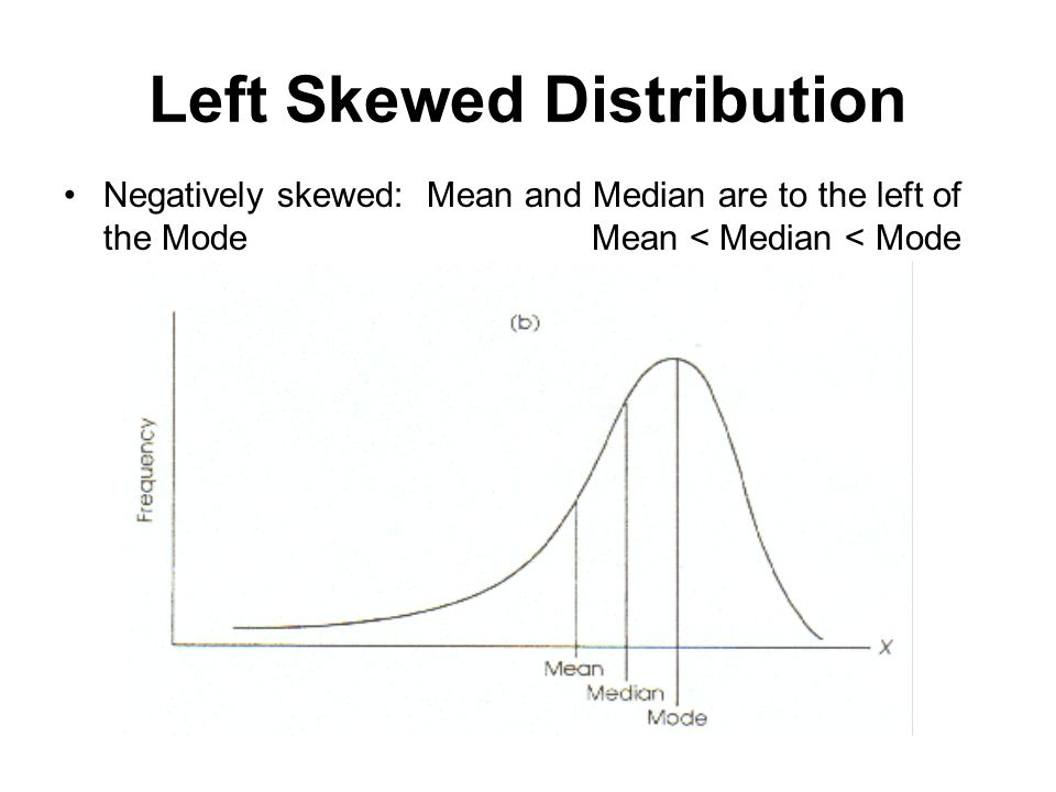 Left Skewed Distribution Negatively skewed: Mean and Median are to the left of the ModeMean < Median < Mode