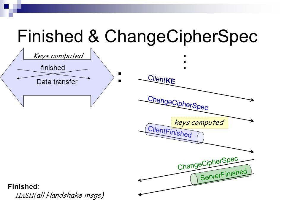 Finished & ChangeCipherSpec Data transfer Keys computed finished ClientKE ChangeCipherSpec keys computed ClientFinished ChangeCipherSpec ServerFinished Finished: HASH ( all Handshake msgs) : …