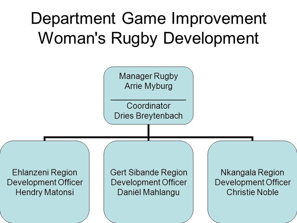 SEVENS RUGBY DEVELOPMENT Gert Sibande Region37,000 Playing kit –Jerseys3,000 –Shorts1,000 –Socks 500 –T-shirts1,000 –Tracksuits6,000 Manuals1,500 Courses3,000 Practice equipment3,000 Accommodation to tournaments6,000 Transport to tournaments10,000 Medical needs & first Aid2,000