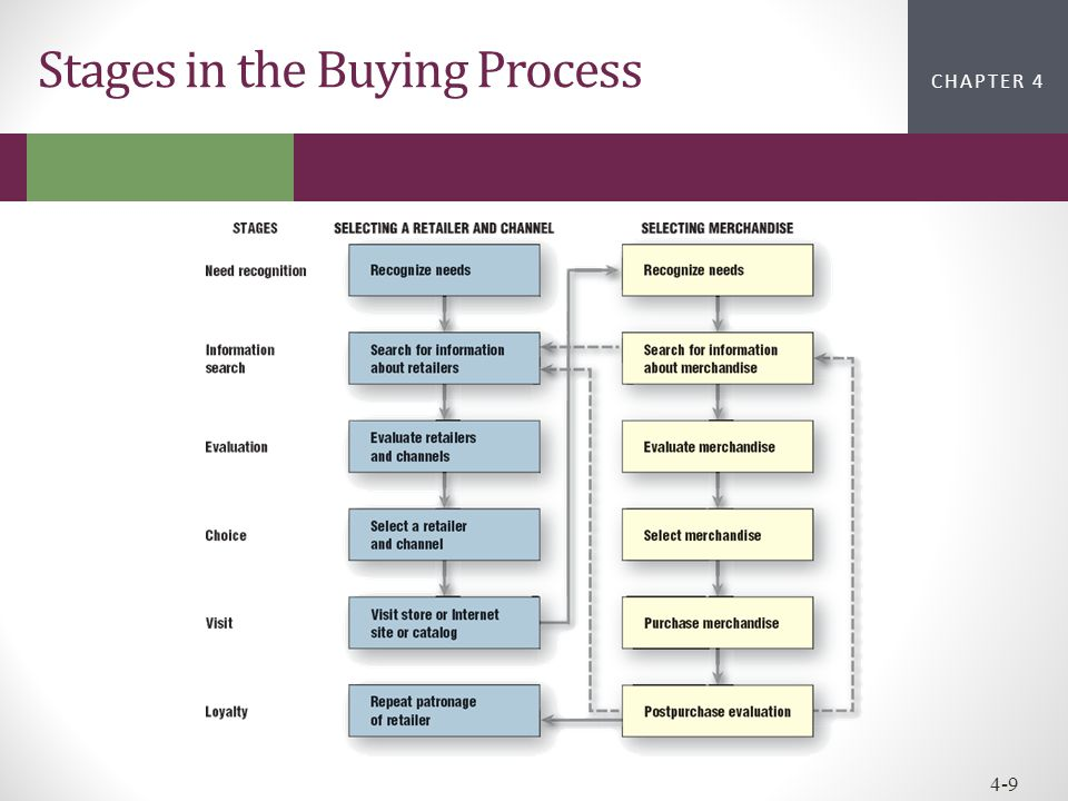 CHAPTER 2CHAPTER 1 CHAPTER 4 4-9 Stages in the Buying Process