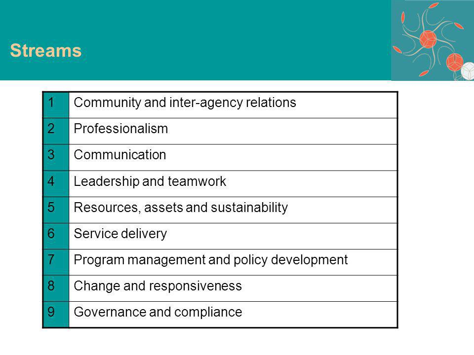 Streams 1Community and inter-agency relations 2Professionalism 3Communication 4Leadership and teamwork 5Resources, assets and sustainability 6Service delivery 7Program management and policy development 8Change and responsiveness 9Governance and compliance
