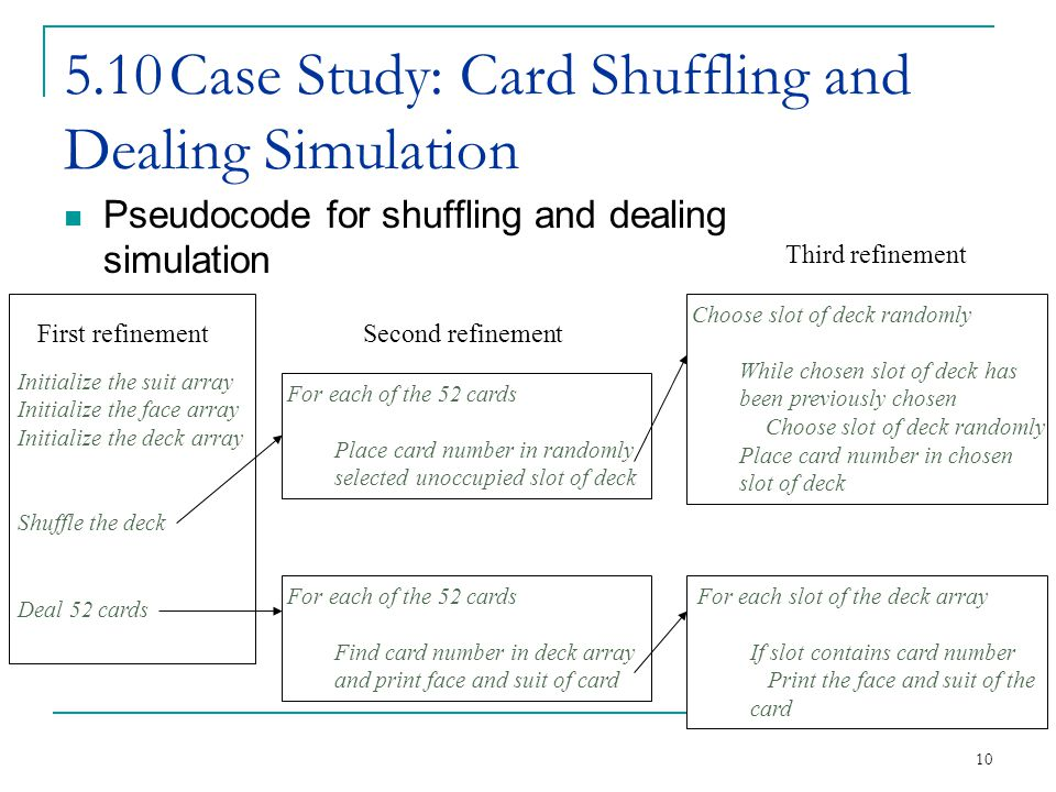 10 5.10Case Study: Card Shuffling and Dealing Simulation Pseudocode for shuffling and dealing simulation For each of the 52 cards Place card number in randomly selected unoccupied slot of deck For each of the 52 cards Find card number in deck array and print face and suit of card Choose slot of deck randomly While chosen slot of deck has been previously chosen Choose slot of deck randomly Place card number in chosen slot of deck For each slot of the deck array If slot contains card number Print the face and suit of the card Second refinement Third refinement First refinement Initialize the suit array Initialize the face array Initialize the deck array Shuffle the deck Deal 52 cards