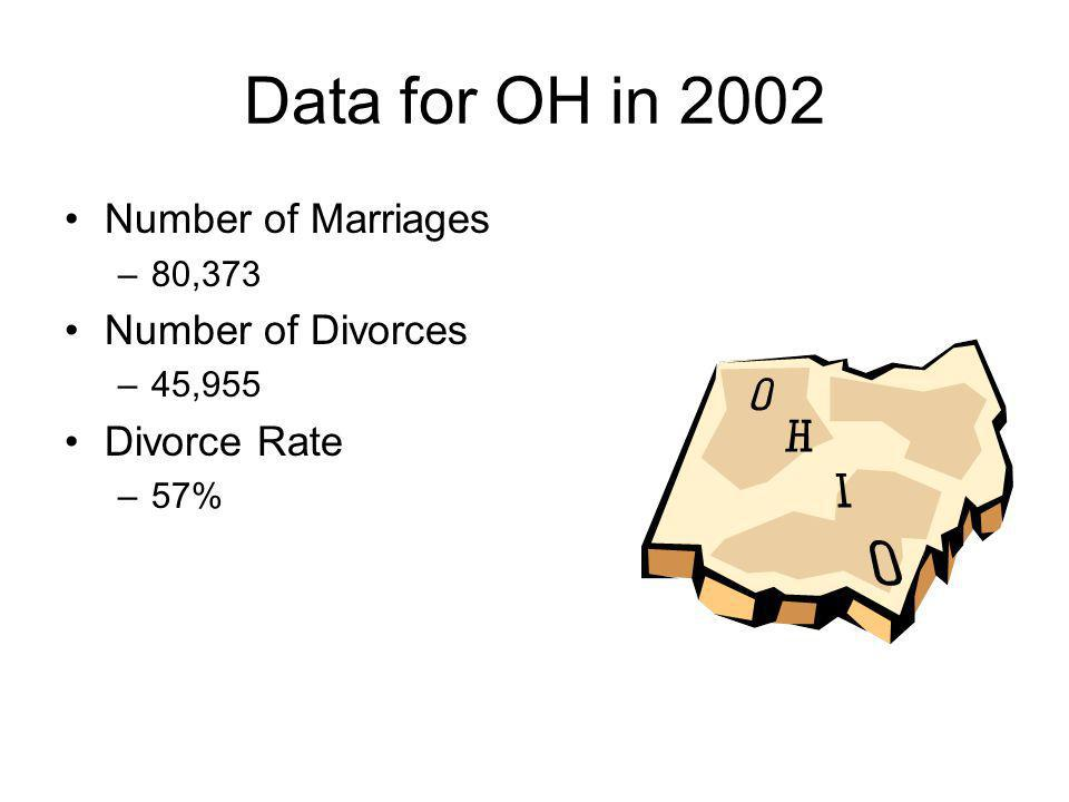 Data for OH in 2002 Number of Marriages –80,373 Number of Divorces –45,955 Divorce Rate –57%
