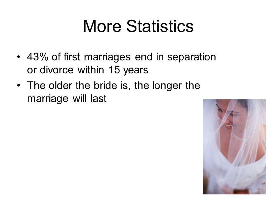 More Statistics 43% of first marriages end in separation or divorce within 15 years The older the bride is, the longer the marriage will last