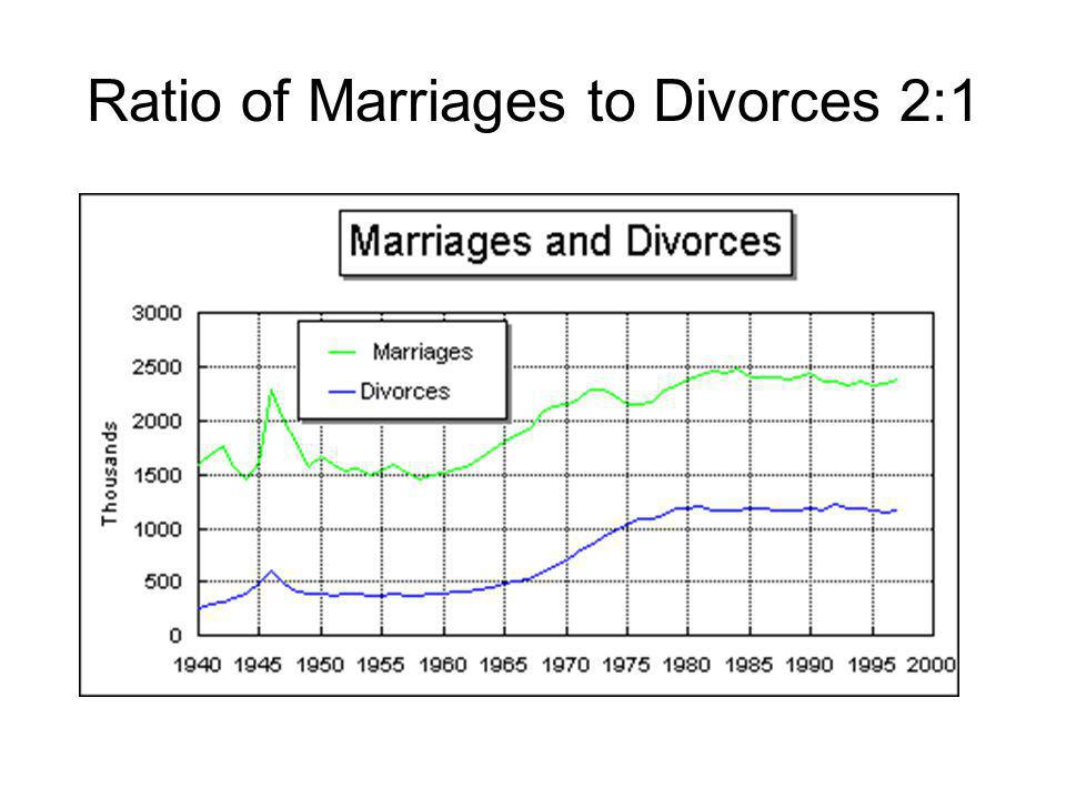 Ratio of Marriages to Divorces 2:1