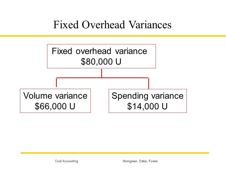 Cost Accounting Horngreen, Datar, Foster Fixed Overhead Variances Fixed overhead variance $80,000 U Volume variance $66,000 U Spending variance $14,00