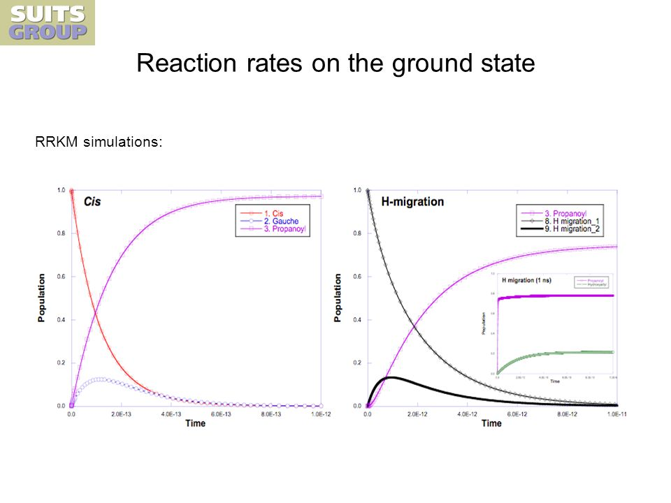 Reaction rates on the ground state RRKM simulations: