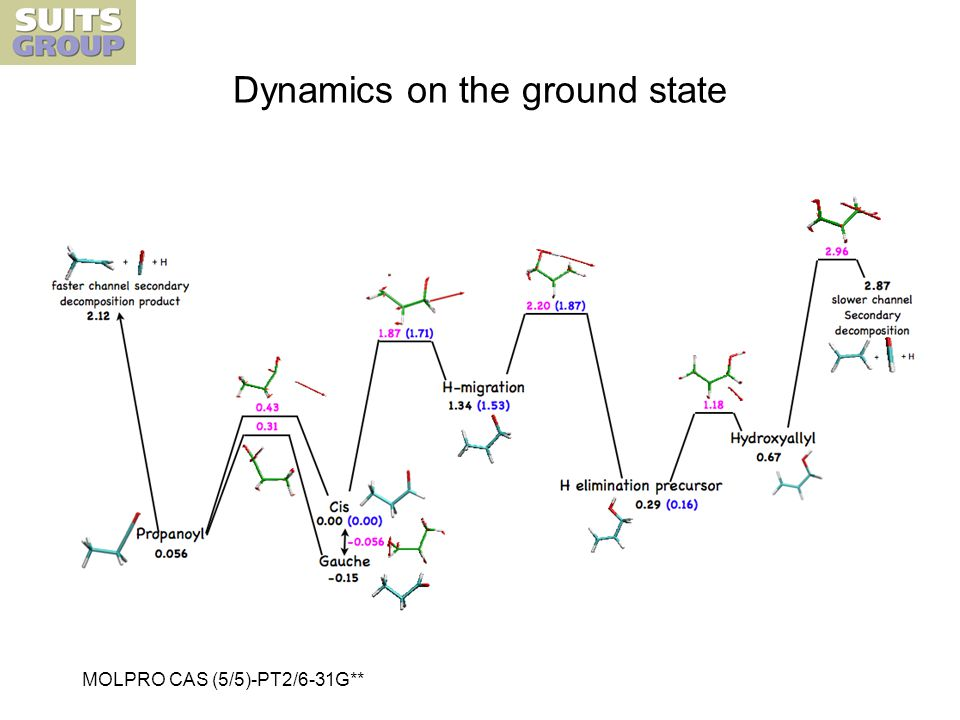 Dynamics on the ground state MOLPRO CAS (5/5)-PT2/6-31G**