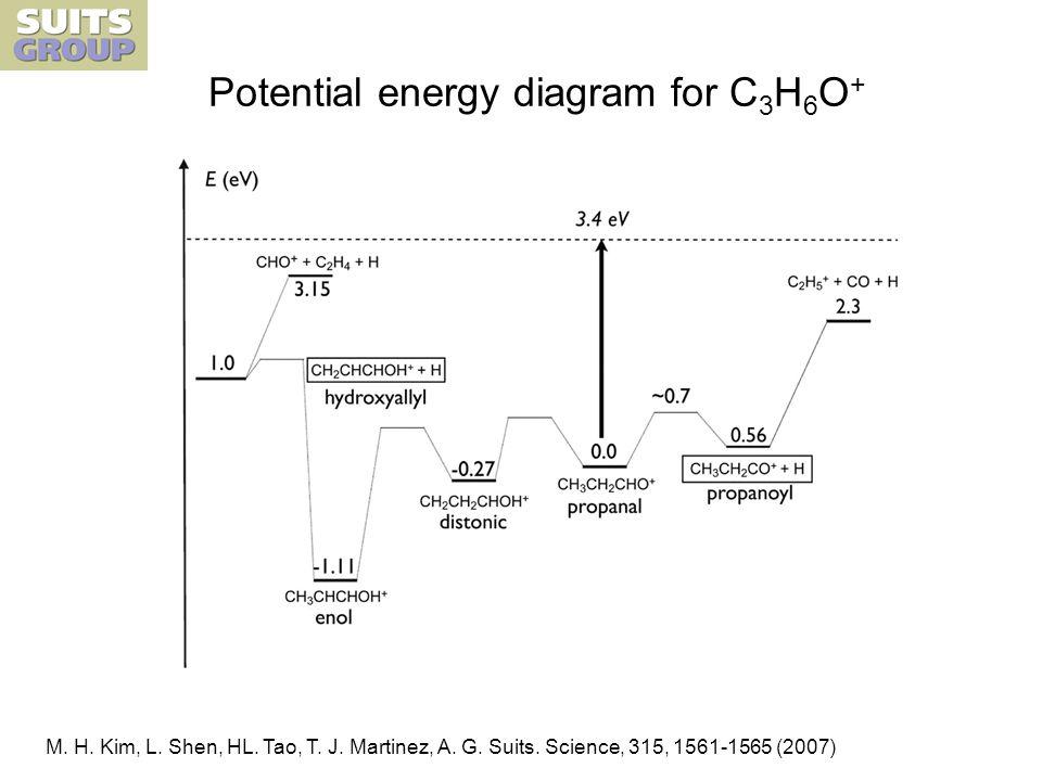 Potential energy diagram for C 3 H 6 O + M. H. Kim, L.