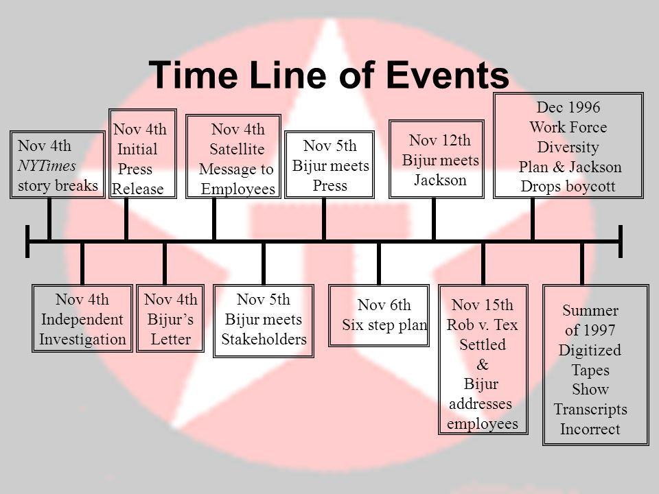 Time Line of Events Nov 4th NYTimes story breaks Nov 4th Independent Investigation Nov 4th Initial Press Release Nov 4th Bijurs Letter Nov 4th Satellite Message to Employees Nov 5th Bijur meets Stakeholders Nov 5th Bijur meets Press Nov 6th Six step plan Nov 12th Bijur meets Jackson Nov 15th Rob v.