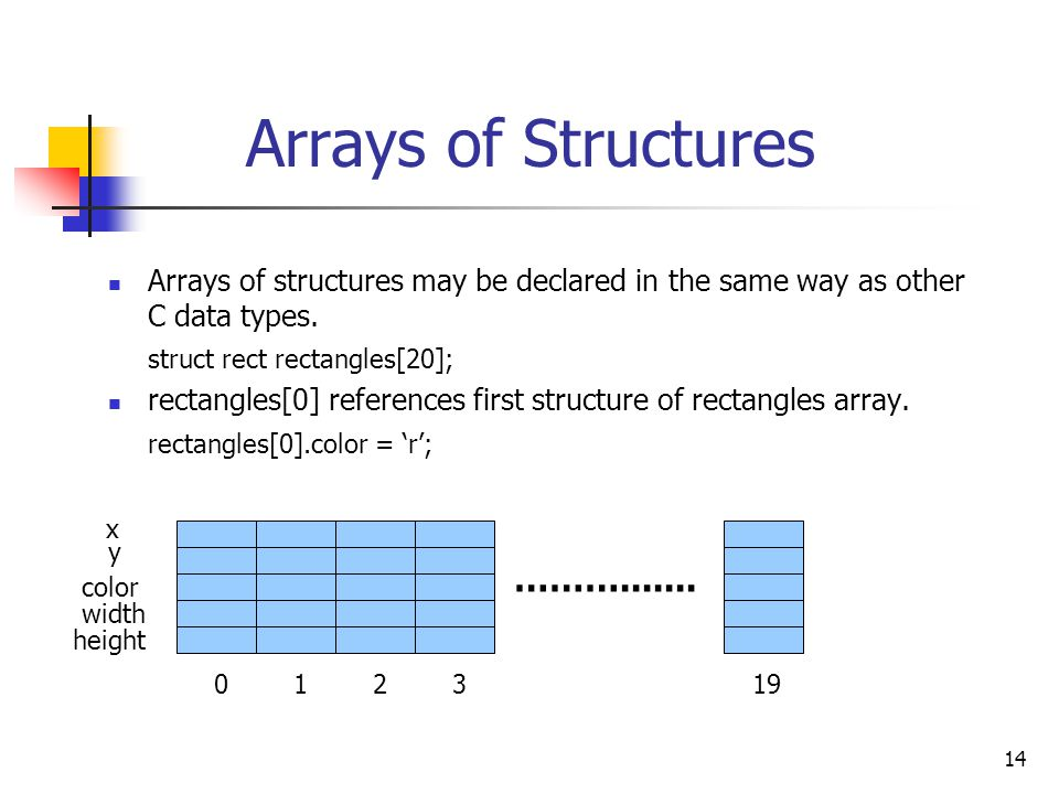 14 Arrays of Structures Arrays of structures may be declared in the same way as other C data types.
