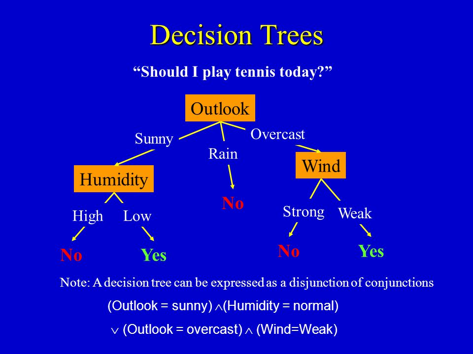 Decision Trees Should I play tennis today? Note: A decision tree can be expressed as a disjunction of conjunctions (Outlook = sunny) (Humidity = norma