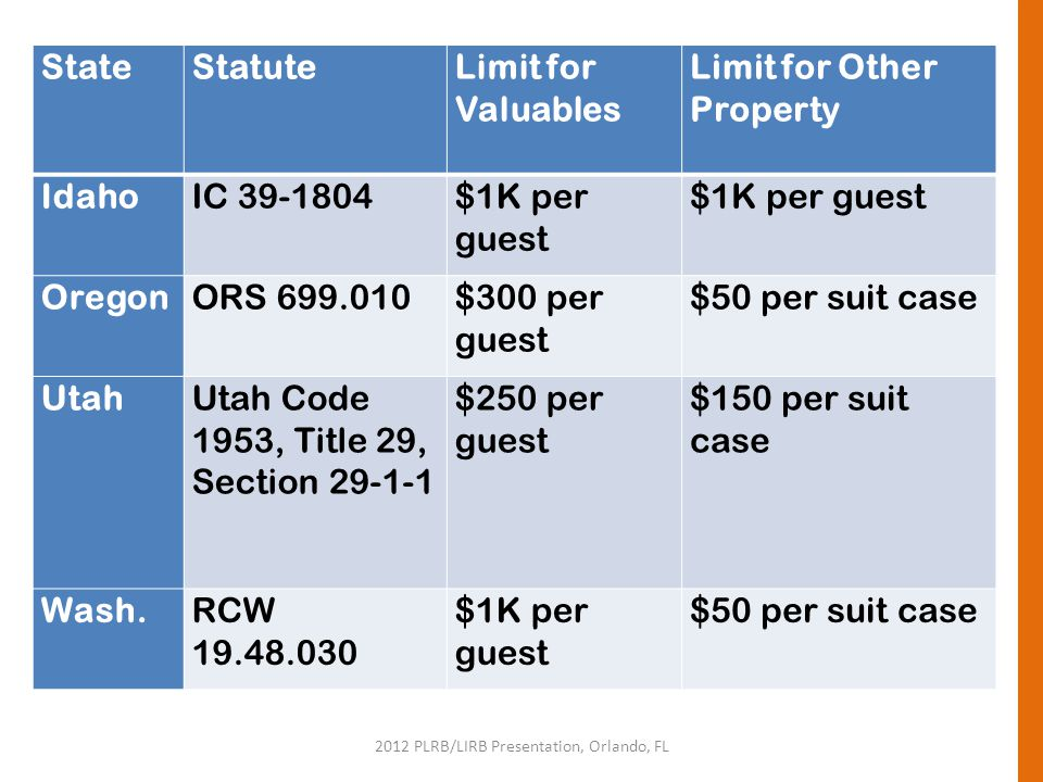 2012 PLRB/LIRB Presentation, Orlando, FL StateStatuteLimit for Valuables Limit for Other Property IdahoIC 39-1804$1K per guest OregonORS 699.010$300 p