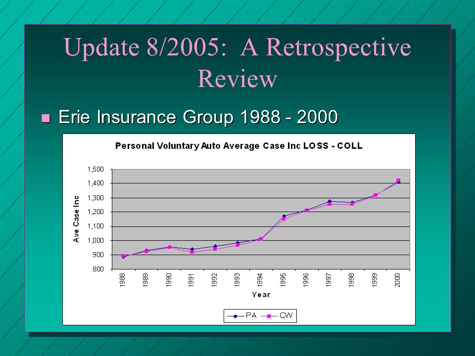 Update 8/2005: A Retrospective Review n Erie Insurance Group 1988 - 2000