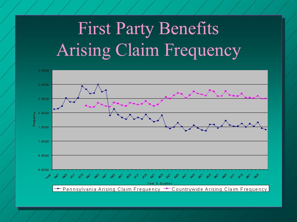 First Party Benefits Arising Claim Frequency