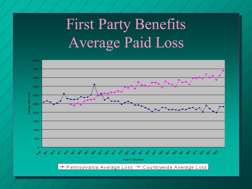 First Party Benefits Average Paid Loss