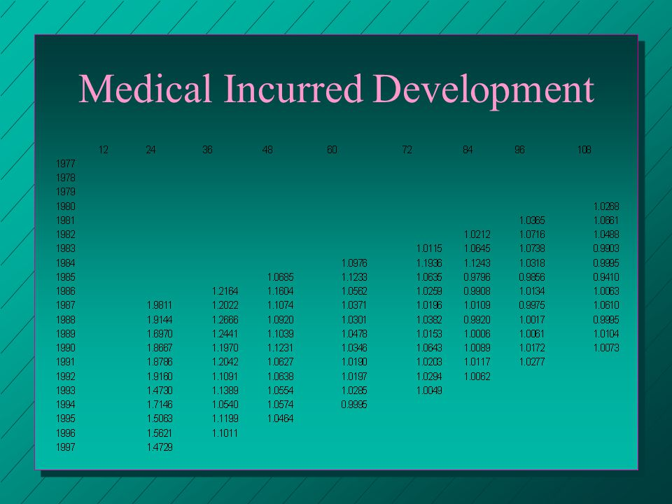 Medical Incurred Development