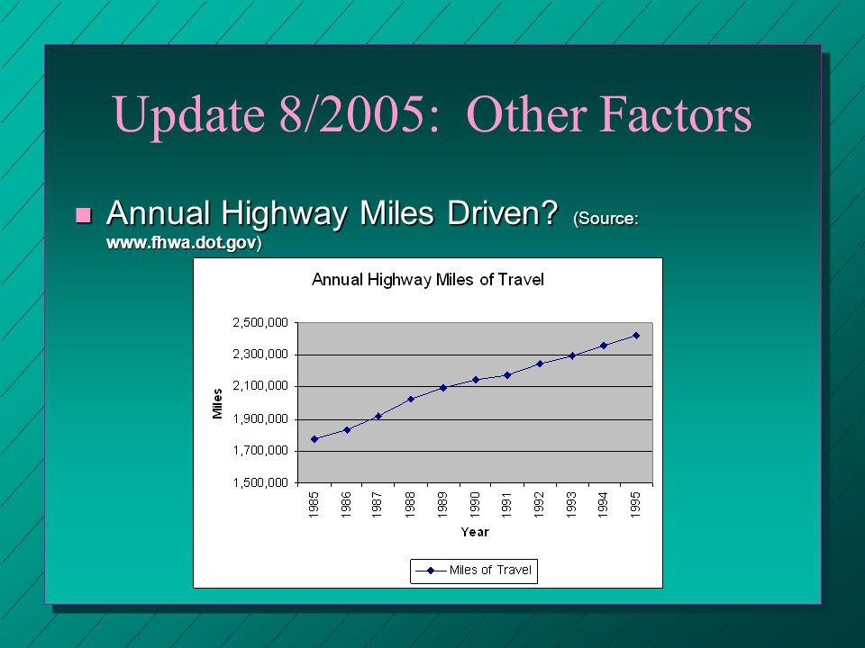 Update 8/2005: Other Factors n Annual Highway Miles Driven (Source: www.fhwa.dot.gov)