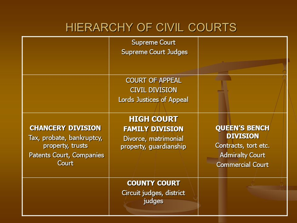 HIERARCHY OF CIVIL COURTS Supreme Court Supreme Court Judges Supreme Court Judges COURT OF APPEAL CIVIL DIVISION Lords Justices of Appeal CHANCERY DIV
