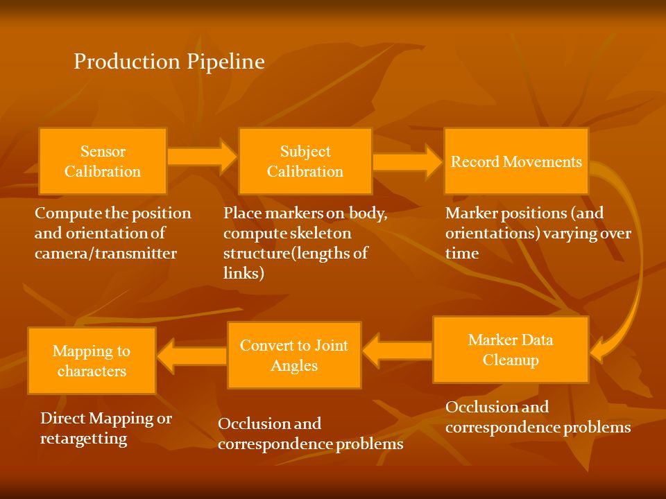 Production Pipeline Sensor Calibration Subject Calibration Record Movements Compute the position and orientation of camera/transmitter Place markers on body, compute skeleton structure(lengths of links) Marker positions (and orientations) varying over time Marker Data Cleanup Convert to Joint Angles Occlusion and correspondence problems Mapping to characters Direct Mapping or retargetting